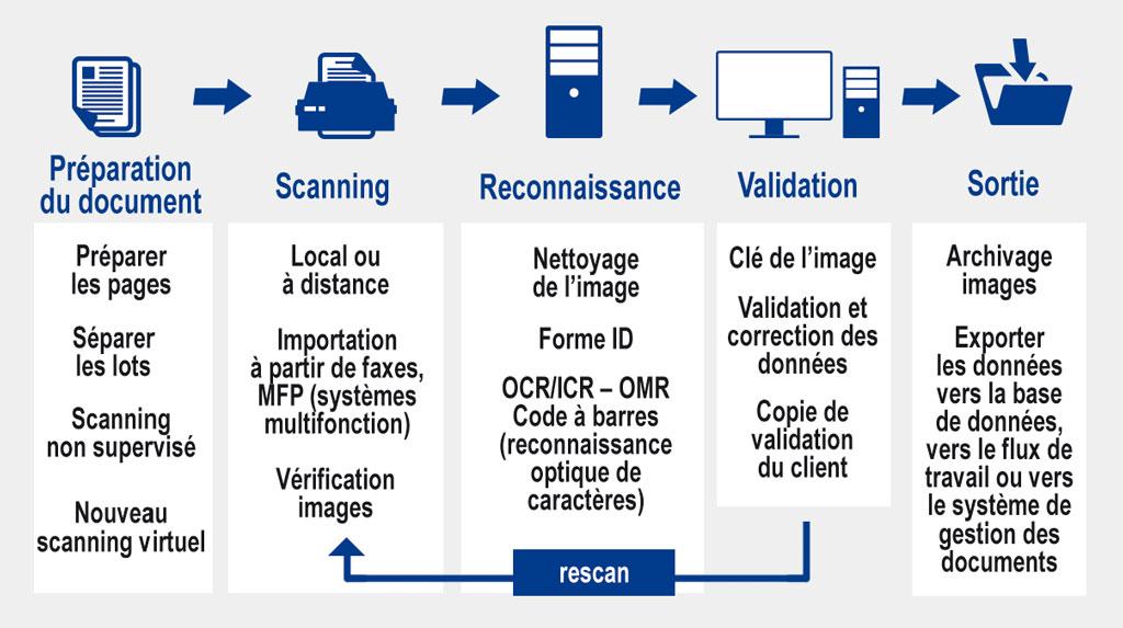 Infographie VIM - Bruxelles Finances et Budget