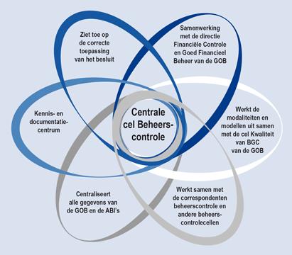 Infografiek - Centrale cel Beheerscontrole - Brussel Financiën en Begroting